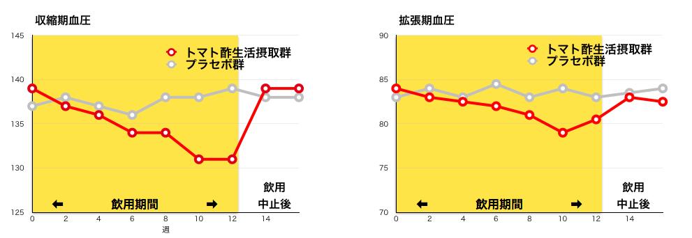 トマト酢生活結果のグラフ